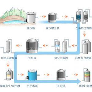 供应纯净水厂设备报价|矿泉水厂设备价格|山泉水厂设备