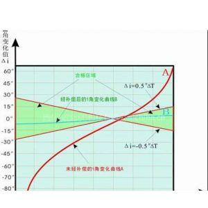 供应水准仪(含标尺、支架)