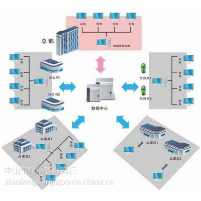 供应中山管家婆软件 (免费咨询)
