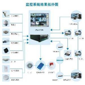供应供应深圳校园网络集成系统方案设计及安装维护