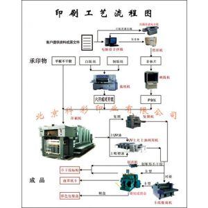 供应北京大望路印刷厂四惠专业印刷画册宣传册海报产品手册设计制作