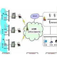 供应无线水位、温度监测系统