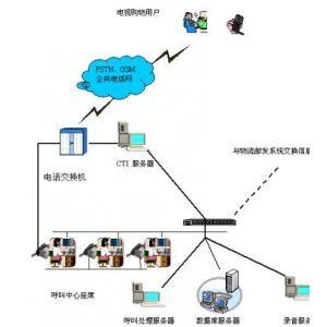 什么是电视购物呼叫中心系统专家,有哪些功能
