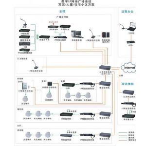供应安防监控安装,监控器材批发零售,工程布线