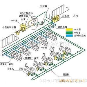 供应注塑成型车间冷热水循环系统工程