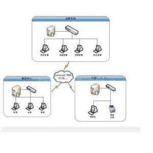 供应苏州连锁店软件和连锁店收银管理系统