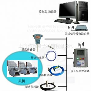 供应CZ无线风机振动监测系统