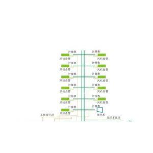 供应中央空调节能系统