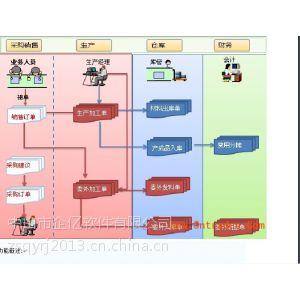 供应中山ERP软件销售中心 管家婆软件 用友软件 金蝶软件服务中心