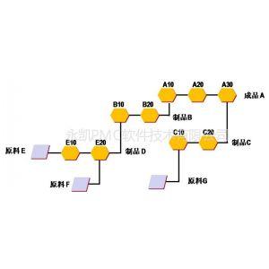 供应制造企业配送与物流管理软件