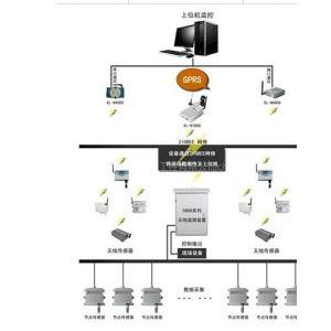 供应昆仑农业大棚远程监测系统