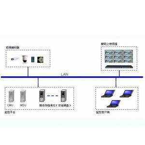 供应拓普威视VS-6100大型平台监控管理软件