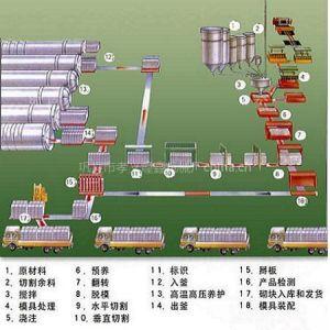 加气混凝土砌块的主要生产设备