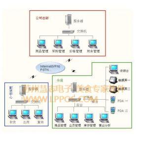 供应苏州连锁餐饮软件,连锁店管理,总部管理软件