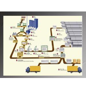 供应加气混凝土砌块生产工艺流程