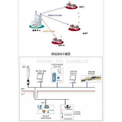 供应煤矿安全生产监控及信息管理无线网络系统
