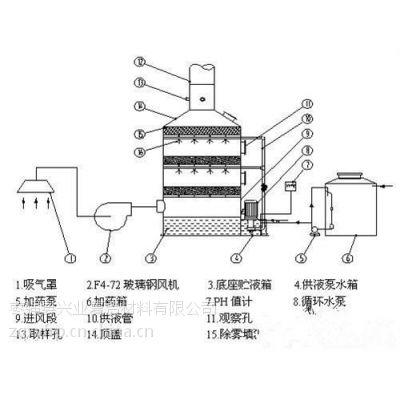玻璃钢净化塔、兴业复合材料、深圳玻璃钢净化塔