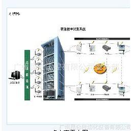 供应昆仑KLGK智能楼宇监测系统