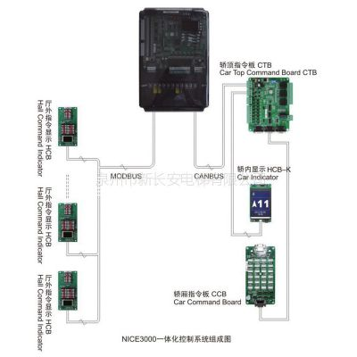 供应NICE 3000 电梯一体化控制器
