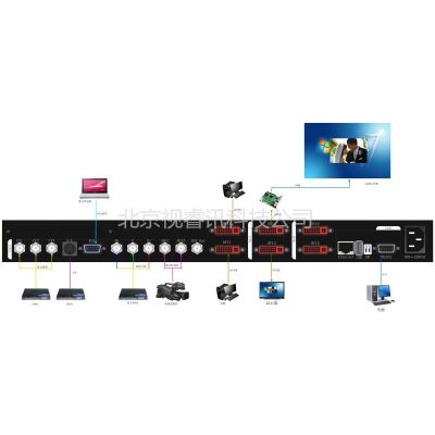 供应高端技术 品质选择 视睿讯LED大屏显示视频处理器