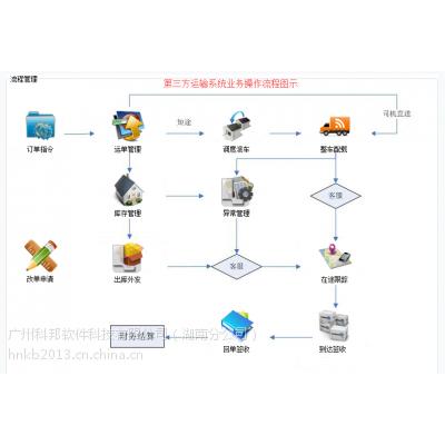 湖南湘潭市WMS三方仓储配送系统 科邦物流软件系统