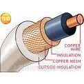 国标视频传输安装电缆 视频线缆 安防线缆 SYV75-3-2 96编