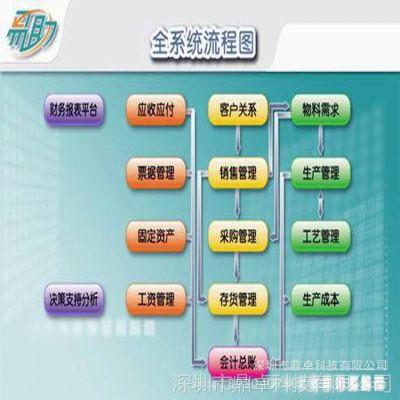 专一供应电子安防ERP