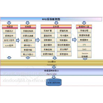 遵义市军队安防物联网智能管理系统价格