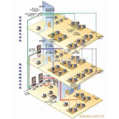 供应提供网络工程,系统集成,综合布线,网络监控等服务