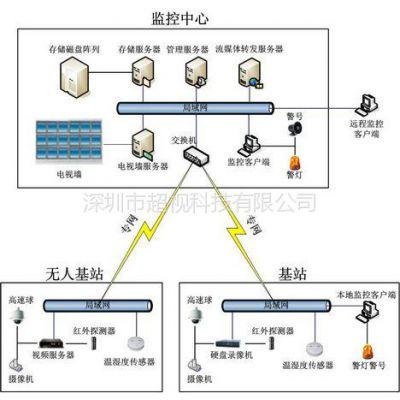 供应远程视频监控 网络监控软件