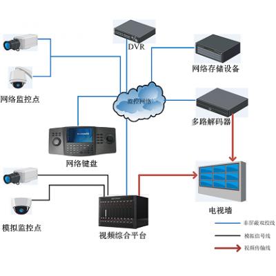 供应东莞长兴提供网络监控方案 网络标清摄像机 百万高清摄像机