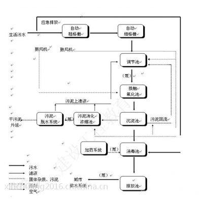 陕西生活污水处理设备 西安污水处理设备厂家