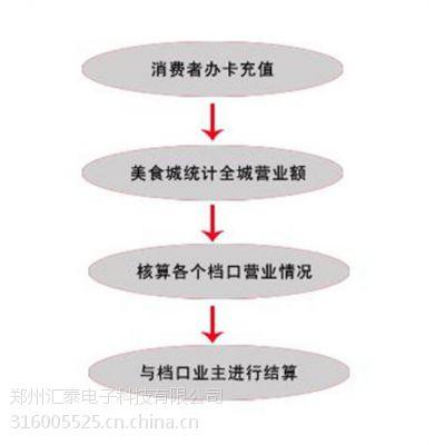 洮南市 售饭机 食堂售饭机 刷卡售饭机