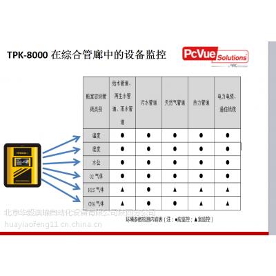 PAK TPK-8000管廊监控与报警 区域控制