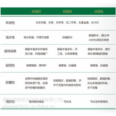供应艾丽威尔高端硅藻泥、硅藻岩、硅藻乳系列产品