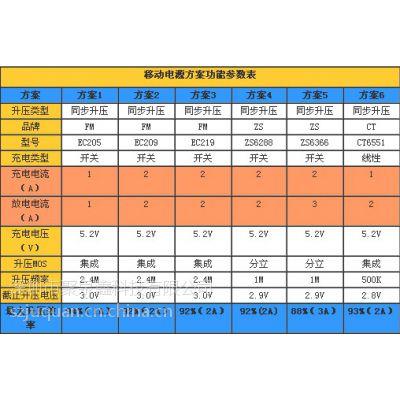 供应【深圳】聚泉鑫科技移动电源方案芯片EC219C