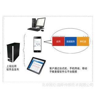 北京昆仑海岸物联网云服务平台 (平台网址: KLHA.NET)