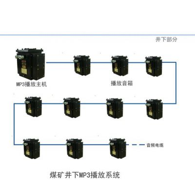 供应BJ127 煤矿井下智能安全广播系统