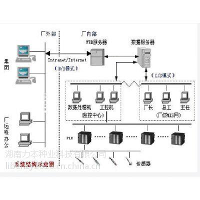 湖南力本种业信息化、自动化控制管理系统(SIAMS)