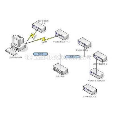 供应北京宝盈科技发展有限公司供应数字化广播电视移动监测系统