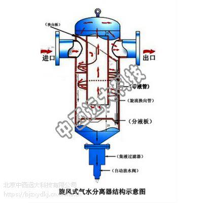 中西(LQS)旋流式汽水分离器疏水阀 型号:WD50-MQF-25库号:M214023