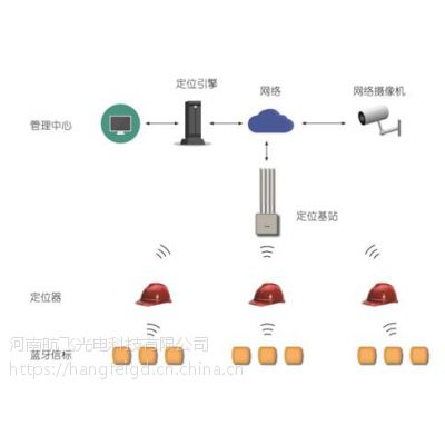 驻马店地铁施工人员定位系统/设备安装公司