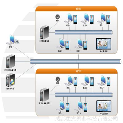 yi院分诊系统 分诊排队管理系统软件