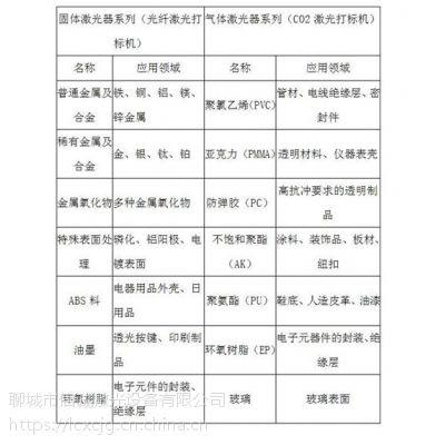 聊城信诚激光打标机(多图),北京光纤激光打标机 配件
