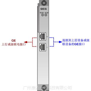华为H801GICF/H801GICG/H801GICK 2路GE光接口上行板上联板