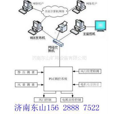 风门自动控制装置与远程智能化监管系统软件的关系济南东山