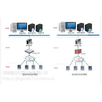 zz电网电压智能分析系统D6000
