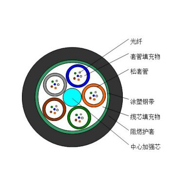 吉林黑龙江光缆GYTA53-8B4+36B1铁路光缆价格