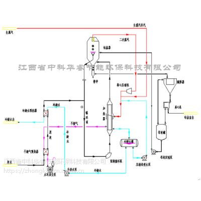 江西中科华睿废水处理--MVR蒸发器