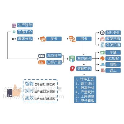 合肥电子工票系统RFID服装生产管理系统工厂制衣服装生产管理软件工厂车间生产管理软件